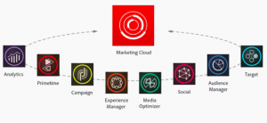 Microsoft Dynamics 365 sales & marketing