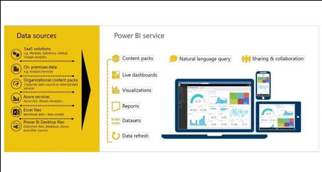 The Power BI service