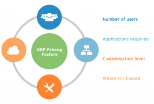 ERp cost