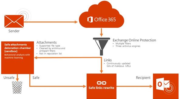 office 365 threat intelligence