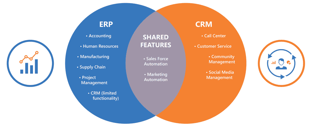 How can we integrate ERP and CRM?
