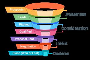 sales funnel in Dynamics 365