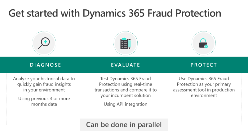 Dynamics 365 Fraud Protection