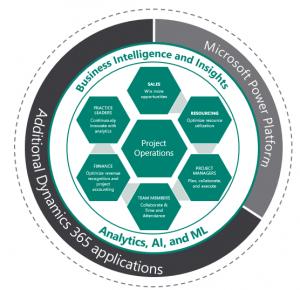 Microsoft-Dynamics-365-Project-Operations