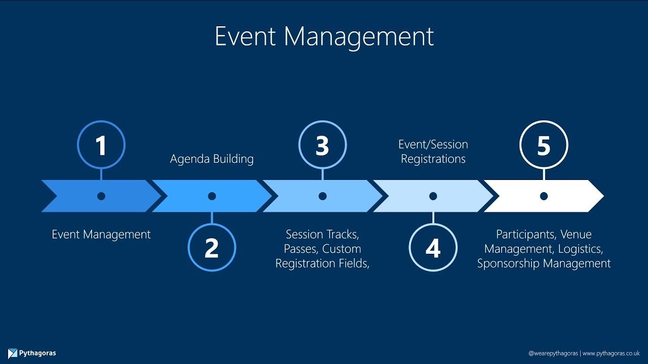 What is event management in Dynamics 365 Marketing