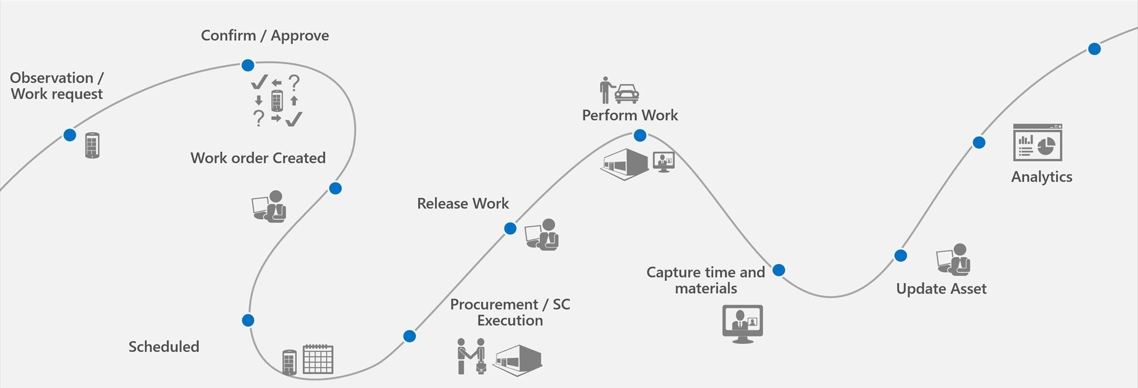 Get a clear view of assets with Microsoft field service
