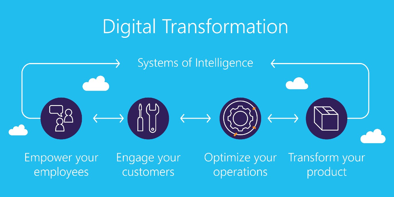 Digital transformation in the Covid-19 era