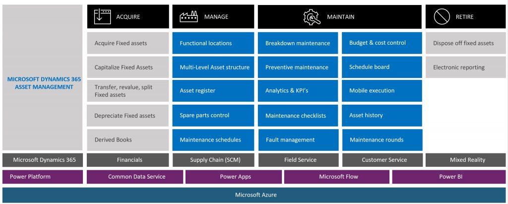 asset management d365
