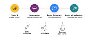 power-plaform-implementation