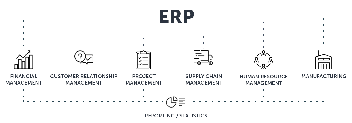 How to Select your next tier 1 ERP System?