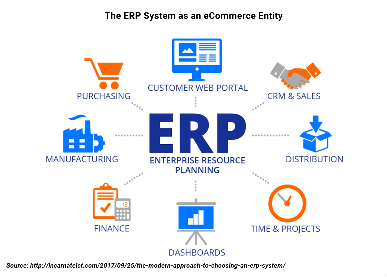 ecommerce-erp-structure