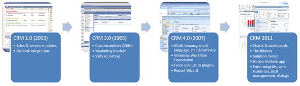 Microsoft crm 2003