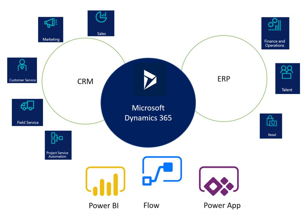 Microsoft erp and crm