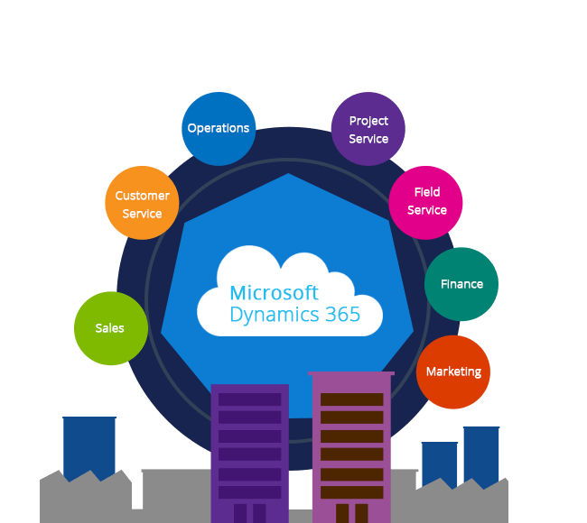 what is dynamics365